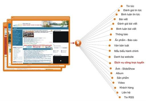 Thiết kế website cổng thông tin điện tử - Portal
